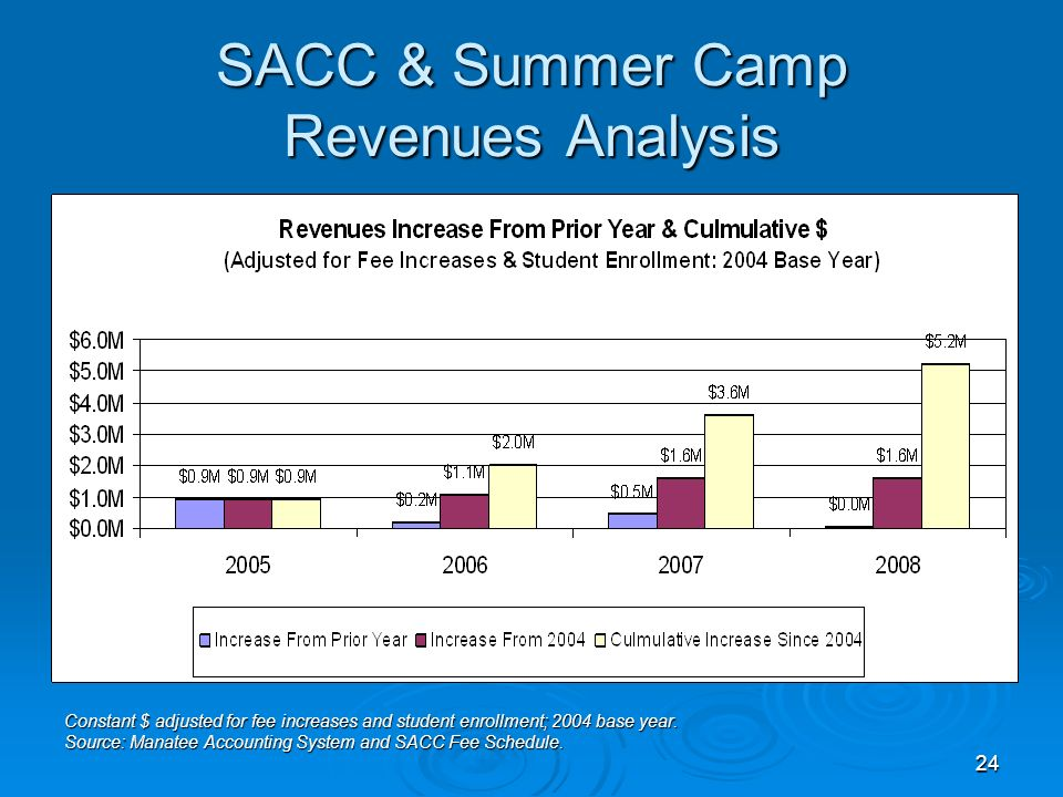 24 SACC & Summer Camp Revenues Analysis Constant $ adjusted for fee increases and student enrollment; 2004 base year.