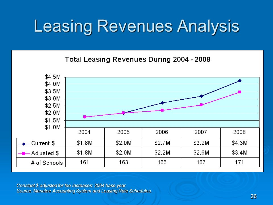26 Leasing Revenues Analysis Constant $ adjusted for fee increases; 2004 base year.