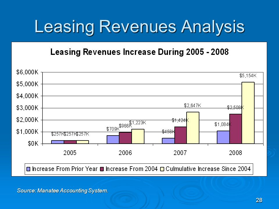 28 Leasing Revenues Analysis Source: Manatee Accounting System.