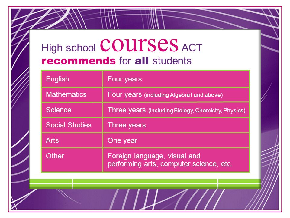 8 High school courses ACT recommends for all students EnglishFour years MathematicsFour years (including Algebra I and above) Science Three years (including Biology, Chemistry, Physics) Social Studies Three years ArtsOne year OtherForeign language, visual and performing arts, computer science, etc.