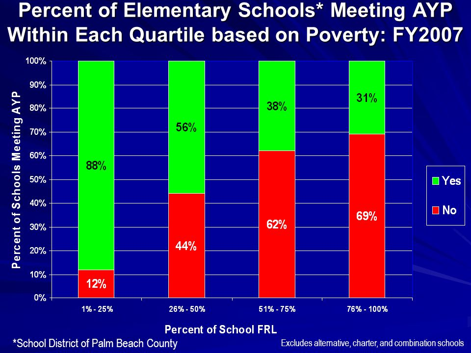 Percent of Elementary Schools* Meeting AYP Within Each Quartile based on Poverty: FY2007 *School District of Palm Beach County Excludes alternative, charter, and combination schools