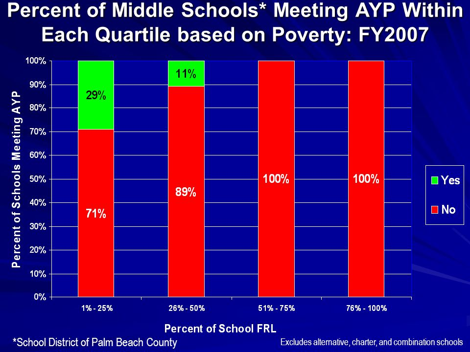 Percent of Middle Schools* Meeting AYP Within Each Quartile based on Poverty: FY2007 *School District of Palm Beach County Excludes alternative, charter, and combination schools
