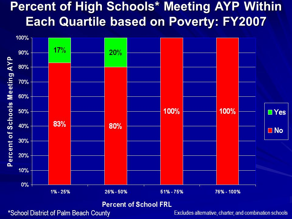 Percent of High Schools* Meeting AYP Within Each Quartile based on Poverty: FY2007 *School District of Palm Beach County Excludes alternative, charter, and combination schools