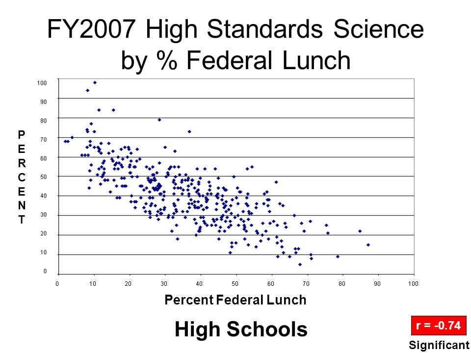 FY2007 High Standards Science by % Federal Lunch High Schools r = -0.74 Percent Federal Lunch PERCENTPERCENT Significant