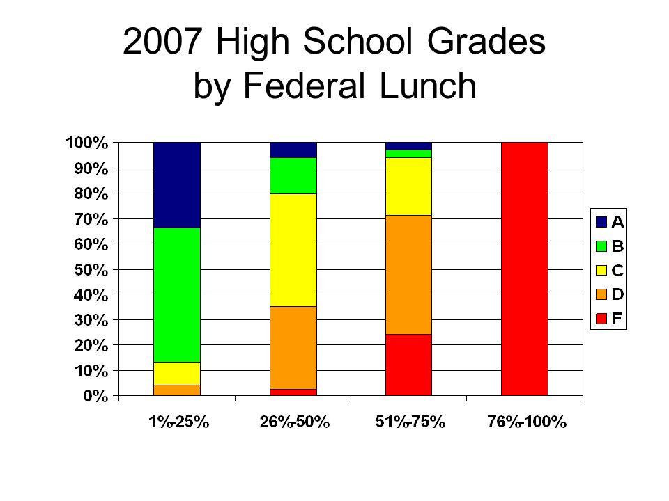 2007 High School Grades by Federal Lunch