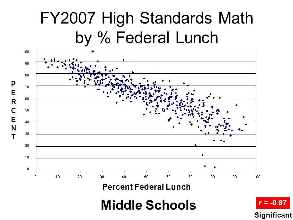 FY2007 Math Gains by % Federal Lunch Elementary Schools r = -0.34 Percent Federal Lunch PERCENTPERCENT Significant