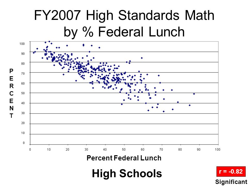FY2007 High Standards Math by % Federal Lunch High Schools r = -0.82 Percent Federal Lunch PERCENTPERCENT Significant