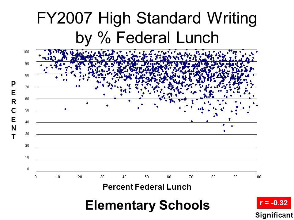 FY2007 Math Gains by % Federal Lunch High Schools r = -0.61 Percent Federal Lunch PERCENTPERCENT Significant