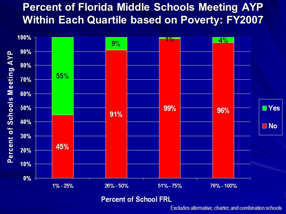 Percent of Florida Middle Schools Meeting AYP Within Each Quartile based on Poverty: FY2007 Excludes alternative, charter, and combination schools