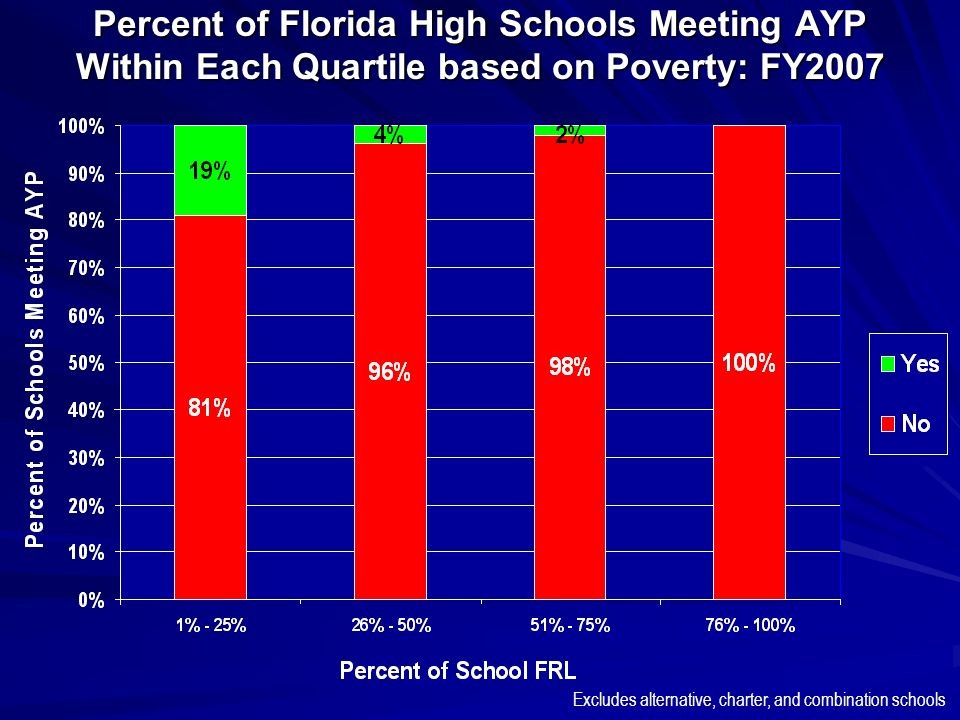 Percent of Florida High Schools Meeting AYP Within Each Quartile based on Poverty: FY2007 Excludes alternative, charter, and combination schools