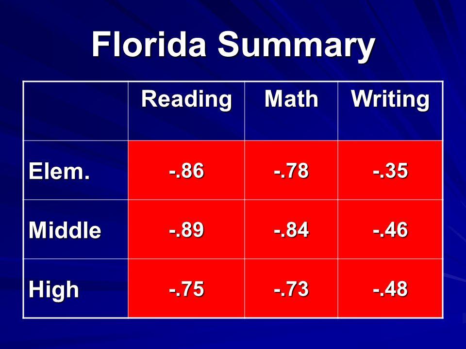 Florida Summary ReadingMathWriting Elem.-.86-.78-.35 Middle-.89-.84-.46 High-.75-.73-.48