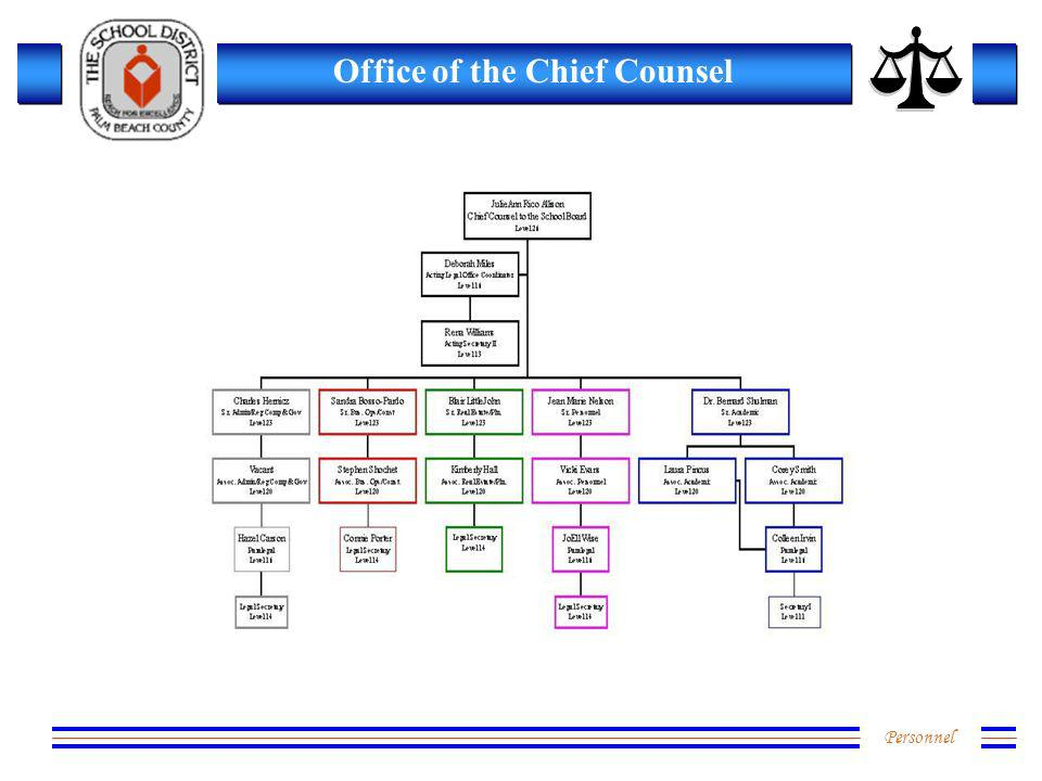 Personnel Office of the Chief Counsel