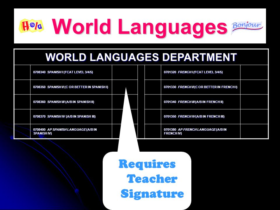 World Languages Requires Teacher Signature WORLD LANGUAGES DEPARTMENT 0708340 SPANISH I (FCAT LEVEL 3/4/5) 0701320 FRENCH I (FCAT LEVEL 3/4/5) 0708350 SPANISH II (C OR BETTER IN SPANISH I) 0701330 FRENCH II (C OR BETTER IN FRENCH I) 0708360 SPANISH III (A/B IN SPANISH II) 0701340 FRENCH III (A/B IN FRENCH II) 0708370 SPANISH IV (A/B IN SPANISH III) 0701350 FRENCH IV (A/B IN FRENCH III) 0708400 AP SPANISH LANGUAGE (A/B IN SPANISH IV) 0701380 AP FRENCH LANGUAGE (A/B IN FRENCH IV)