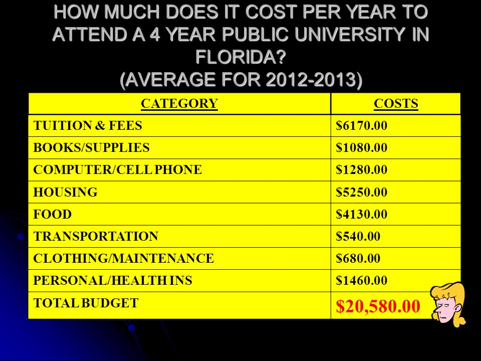 HOW MUCH DOES IT COST PER YEAR TO ATTEND A 4 YEAR PUBLIC UNIVERSITY IN FLORIDA.