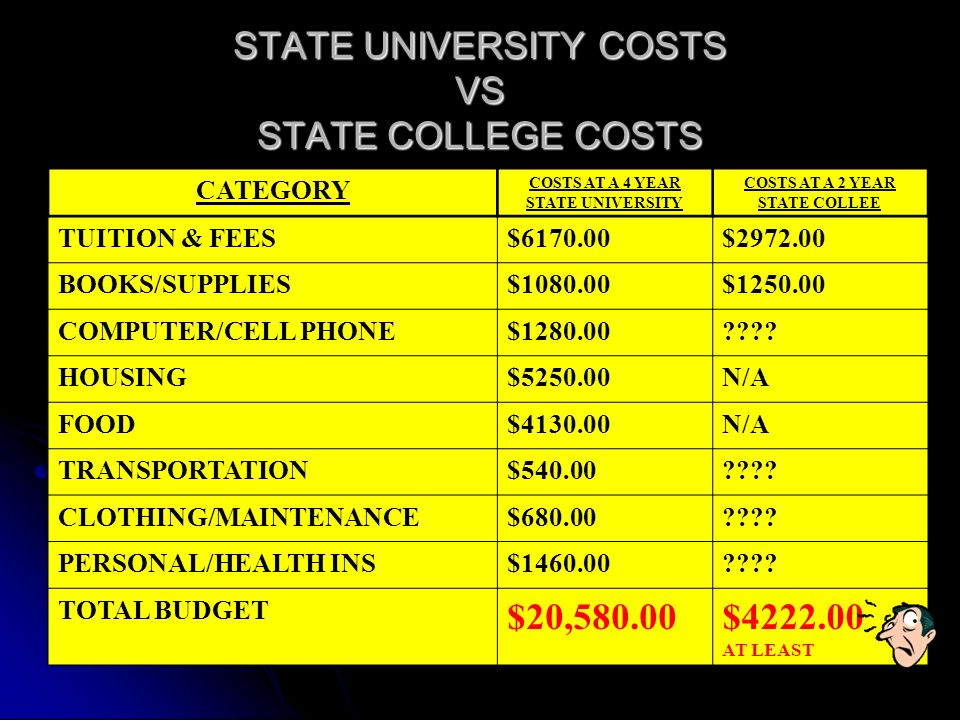 STATE UNIVERSITY COSTS VS STATE COLLEGE COSTS CATEGORY COSTS AT A 4 YEAR STATE UNIVERSITY COSTS AT A 2 YEAR STATE COLLEE TUITION & FEES$6170.00$2972.00 BOOKS/SUPPLIES$1080.00$1250.00 COMPUTER/CELL PHONE$1280.00 .