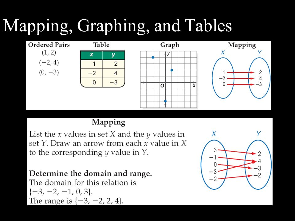 Mapping, Graphing, and Tables
