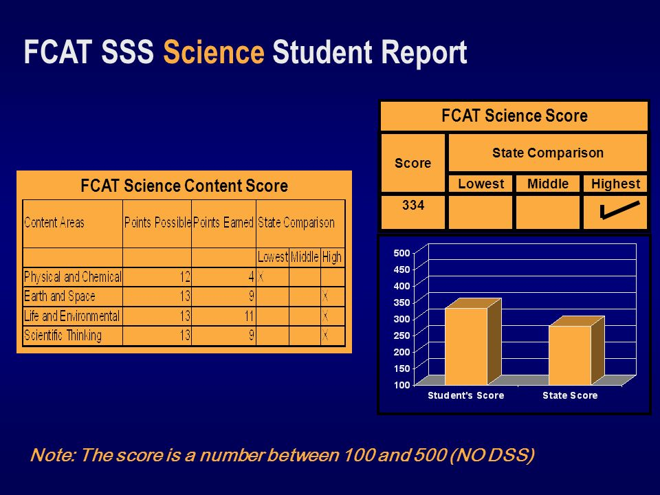 Note: The score is a number between 100 and 500 (NO DSS) FCAT Science Content Score 334 HighestMiddleLowest State Comparison Score FCAT Science Score FCAT SSS Science Student Report