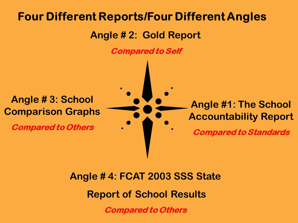 Angle #1: The School Accountability Report Compared to Standards Angle # 2: Gold Report Compared to Self Angle # 3: School Comparison Graphs Compared to Others Angle # 4: FCAT 2003 SSS State Report of School Results Compared to Others Four Different Reports/Four Different Angles