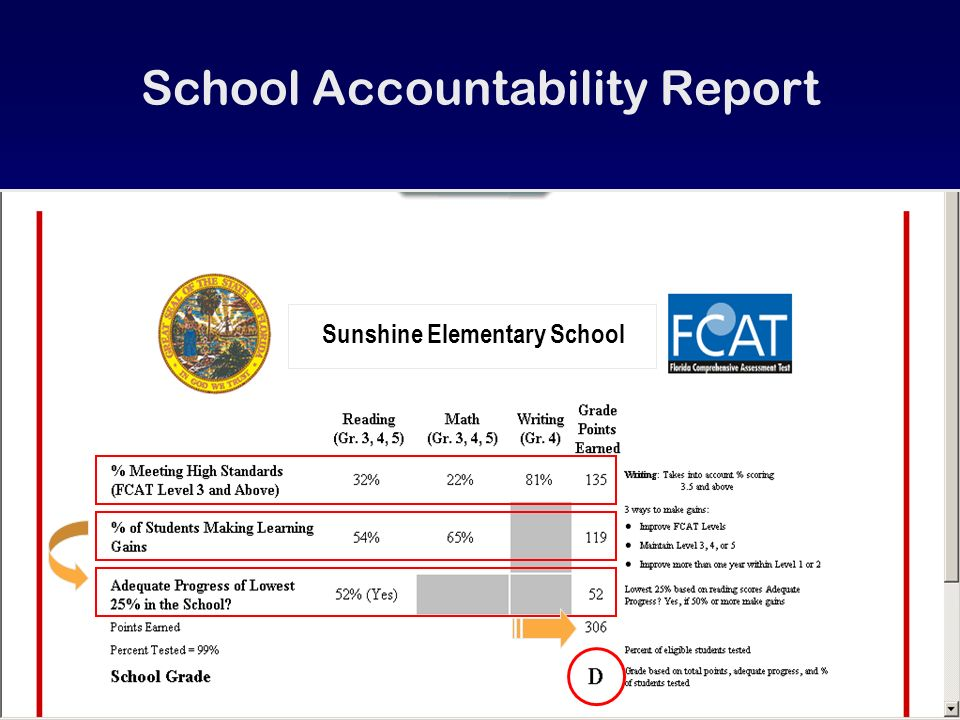 Sunshine Elementary School School Accountability Report