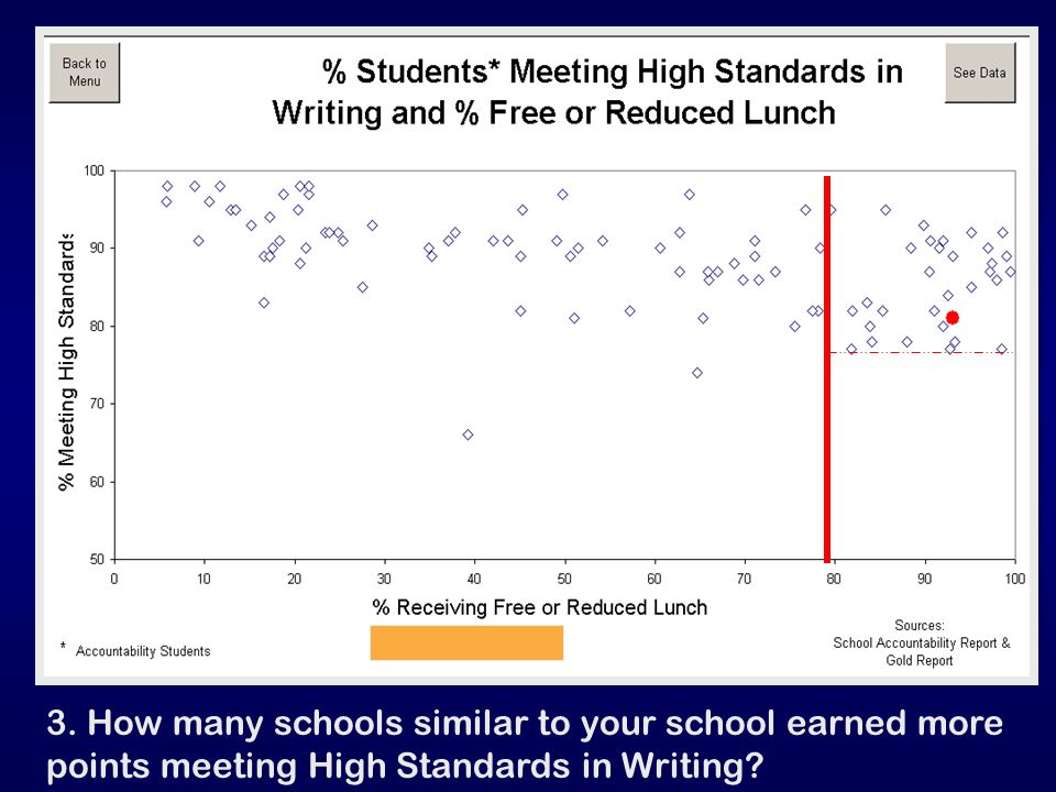 3. How many schools similar to your school earned more points meeting High Standards in Writing