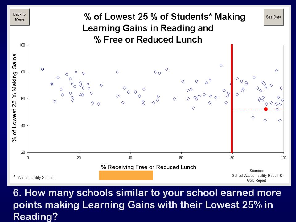 6. How many schools similar to your school earned more points making Learning Gains with their Lowest 25% in Reading?