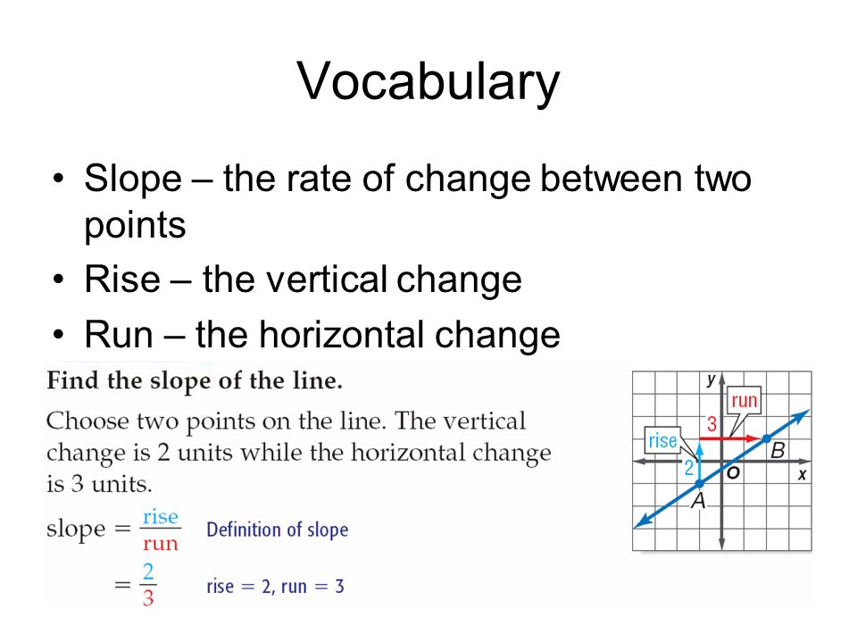 Vocabulary Slope – the rate of change between two points Rise – the vertical change Run – the horizontal change