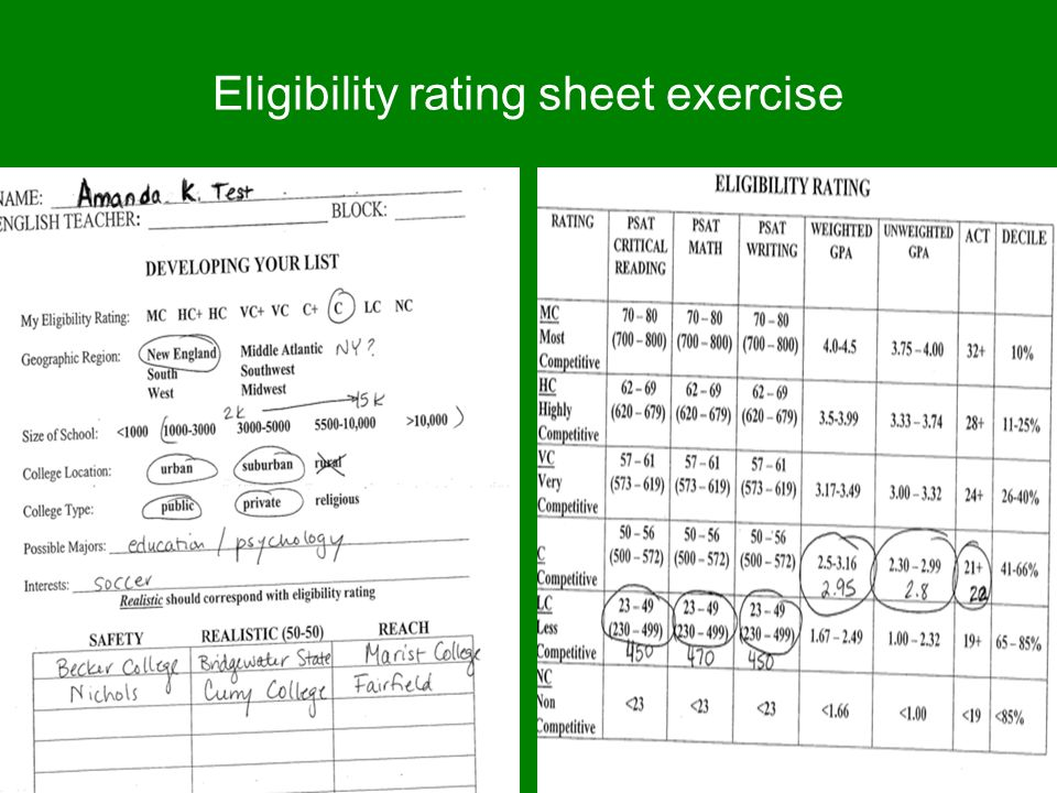 Eligibility rating sheet exercise