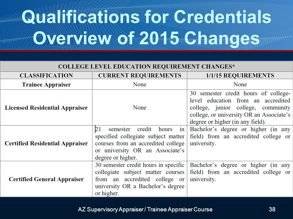 Qualifications for Credentials Overview of 2015 Changes AZ Supervisory Appraiser / Trainee Appraiser Course38