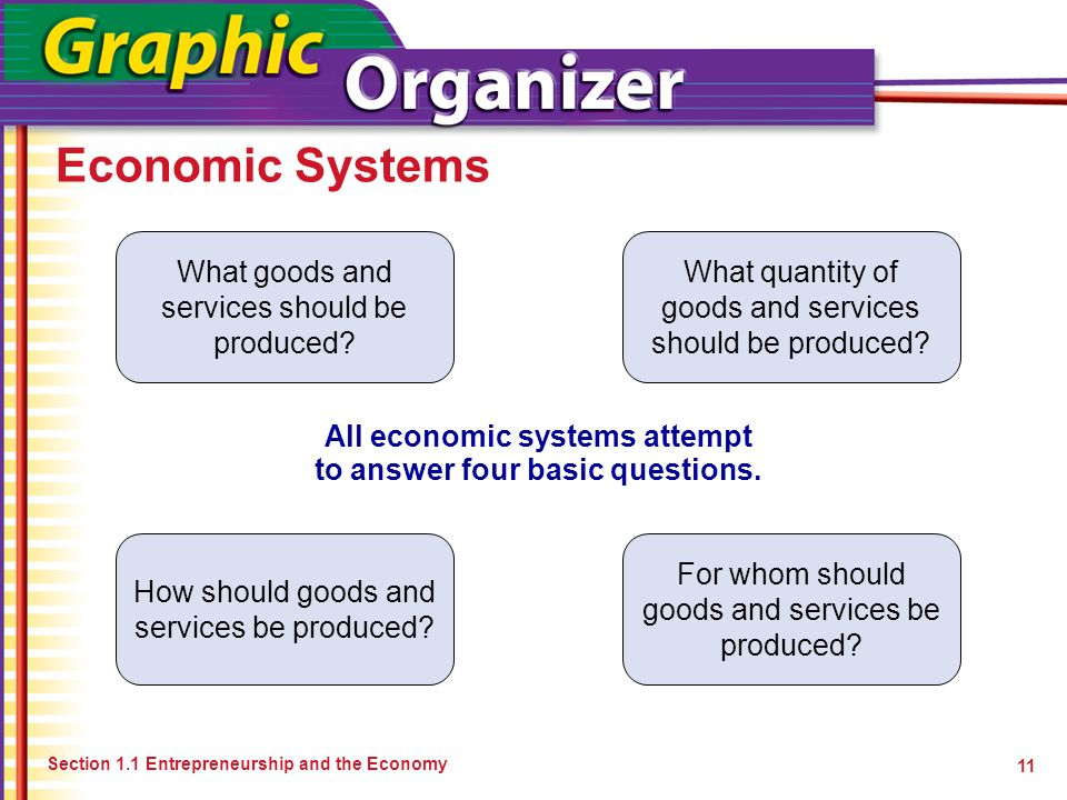 ?? ?? Economic Systems Section 1.1 Entrepreneurship and the Economy All economic systems attempt to answer four basic questions. 11 What goods and ser