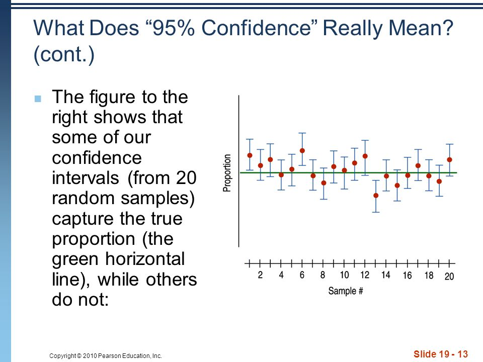Copyright © 2010 Pearson Education, Inc. Slide What Does 95% Confidence Really Mean.