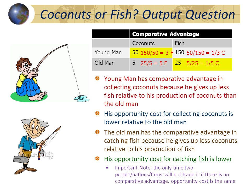 Comparative Advantage CoconutsFish Young Man50150 Old Man525 150/5050/150 25/55/25 OGO – Other Goes Over method shows the opportunity cost of producti