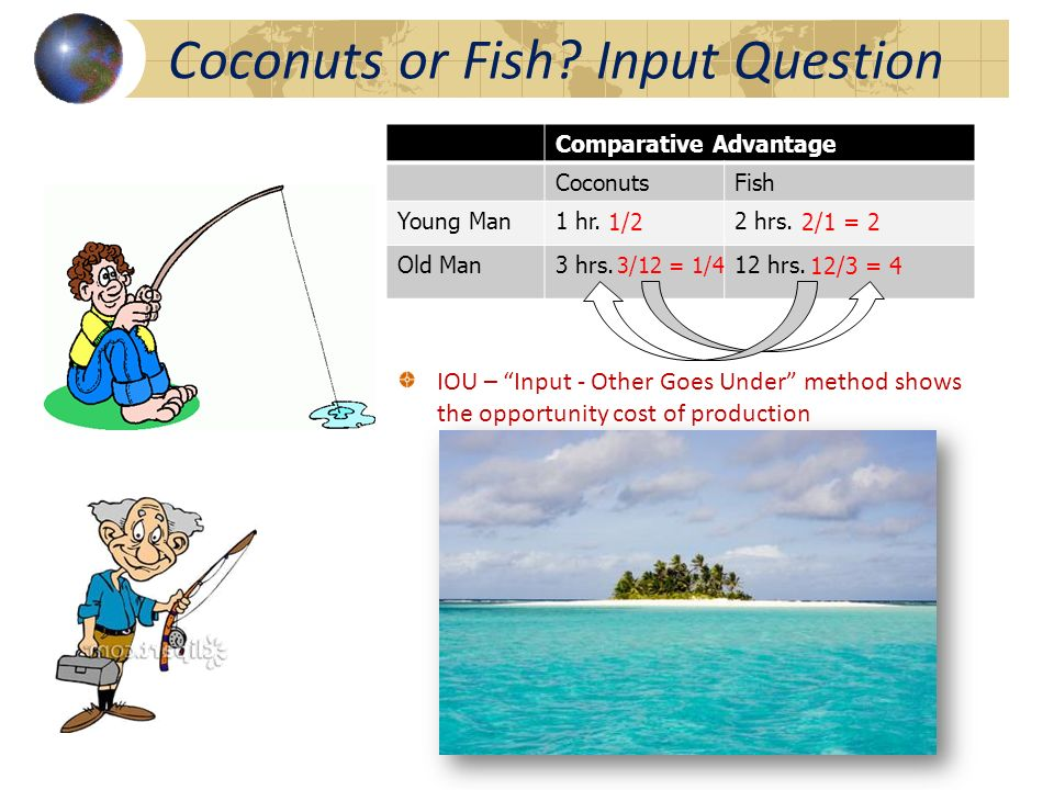 Absolute Advantage 1 Coconuts1 Fish Young Man1 hr.2 hrs. Old Man3 hrs.12 hrs. Young Man has absolute advantage because he can produce both items more