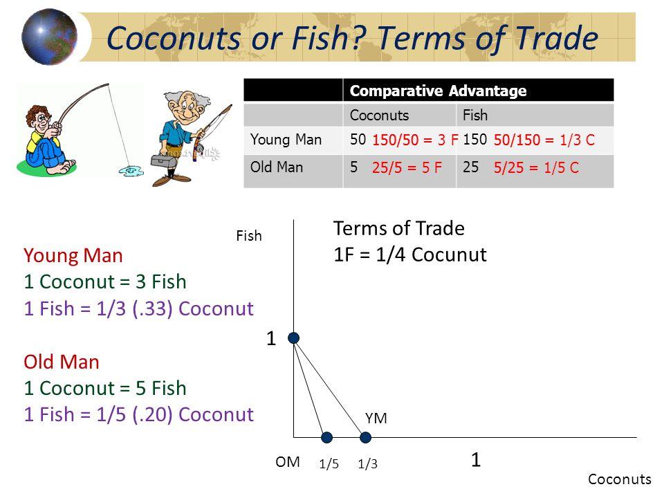 Comparative Advantage CoconutsFish Young Man50150 Old Man525 150/5050/150 25/55/25 150/50 = 3 F50/150 = 1/3 C 25/5 = 5 F5/25 = 1/5 C Coconuts or Fish?