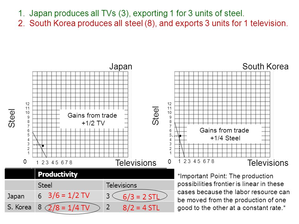 Output SteelTelevisions Japan S. Korea Application Question Comparative Advantage A Japanese worker can produce 6 units of steel or 3 televisions. A S