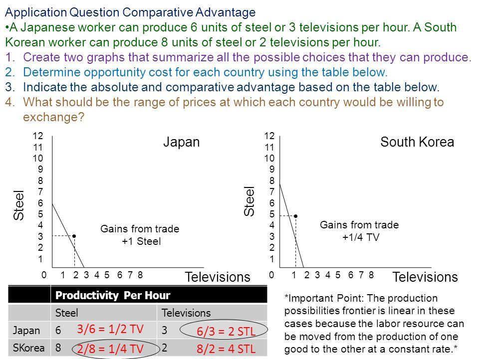 Steel 00 Productivity Per Hour SteelTelevisions Japan Korea Televisions JapanSouth Korea 1 2 3 4 5 6 7 8 12 11 10 9 8 7 6 5 4 3 2 1 *Important Point: