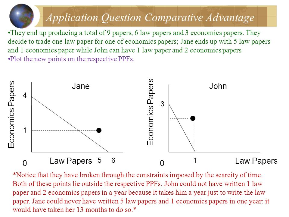 Application Question Comparative Advantage They end up producing a total of 9 papers, 6 law papers and 3 economics papers. They decide to trade one la