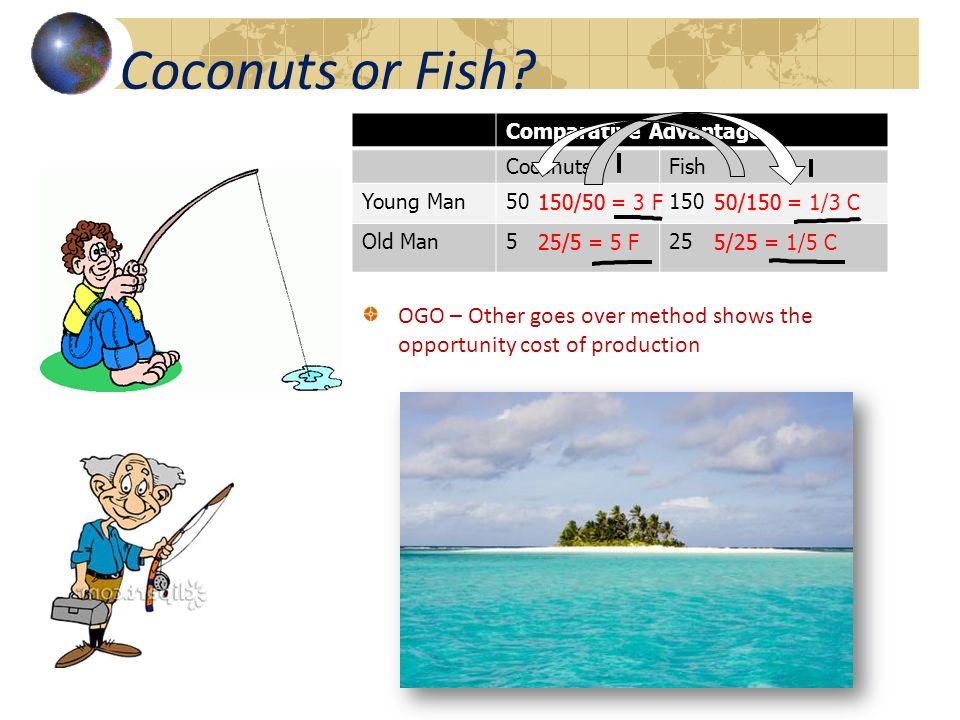 Coconuts or Fish? Comparative Advantage CoconutsFish Young Man50150 Old Man525