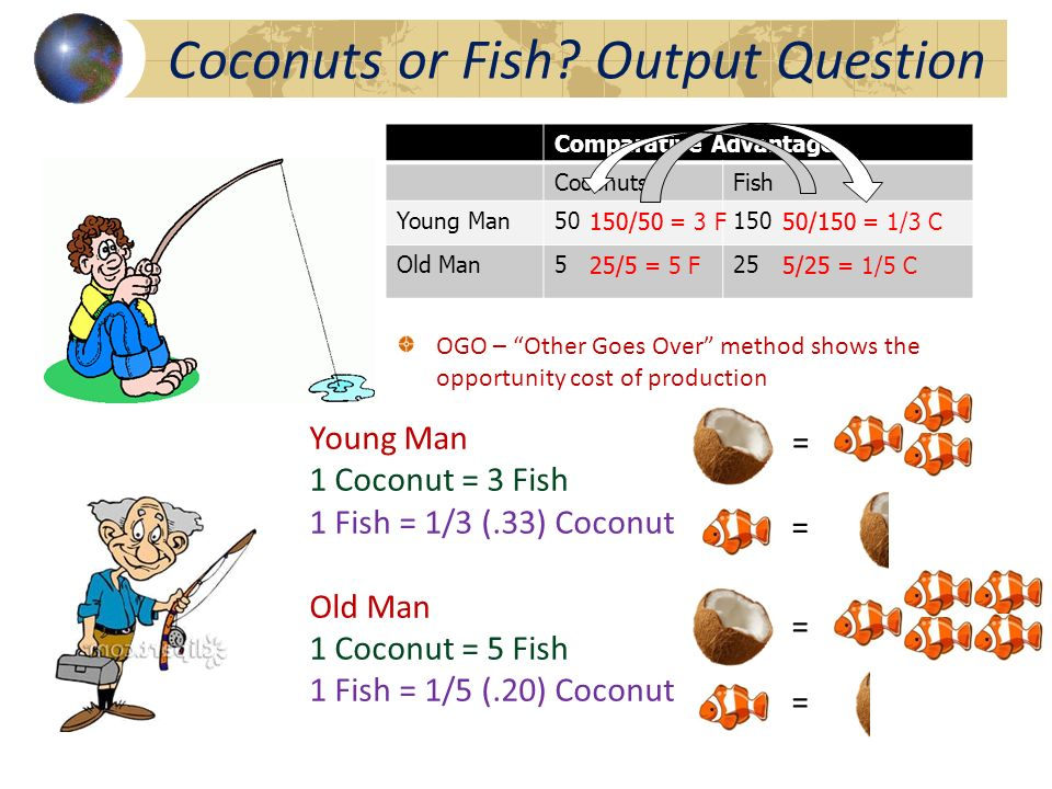 Comparative Advantage CoconutsFish Young Man50150 Old Man525 150/5050/150 25/55/25 150/50 = 3 F50/150 = 1/3 C 25/5 = 5 F5/25 = 1/5 C Coconuts or Fish.