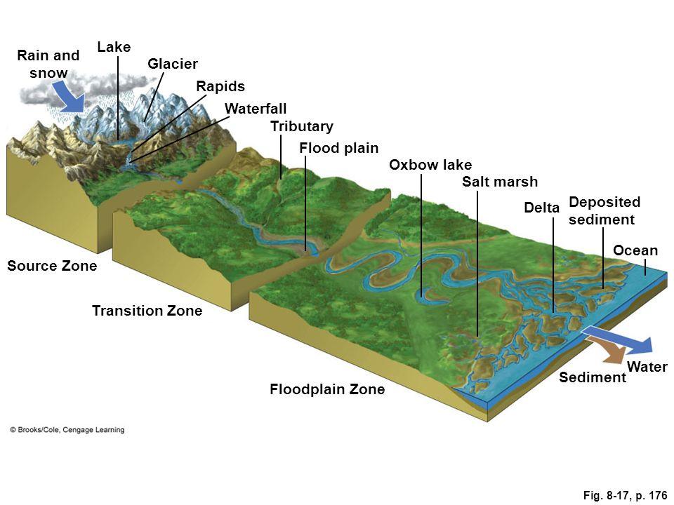 Fig. 8-17, p. 176 Lake Glacier Rain and snow Rapids Waterfall Tributary Flood plain Oxbow lake Salt marsh Delta Deposited sediment Source Zone Ocean T
