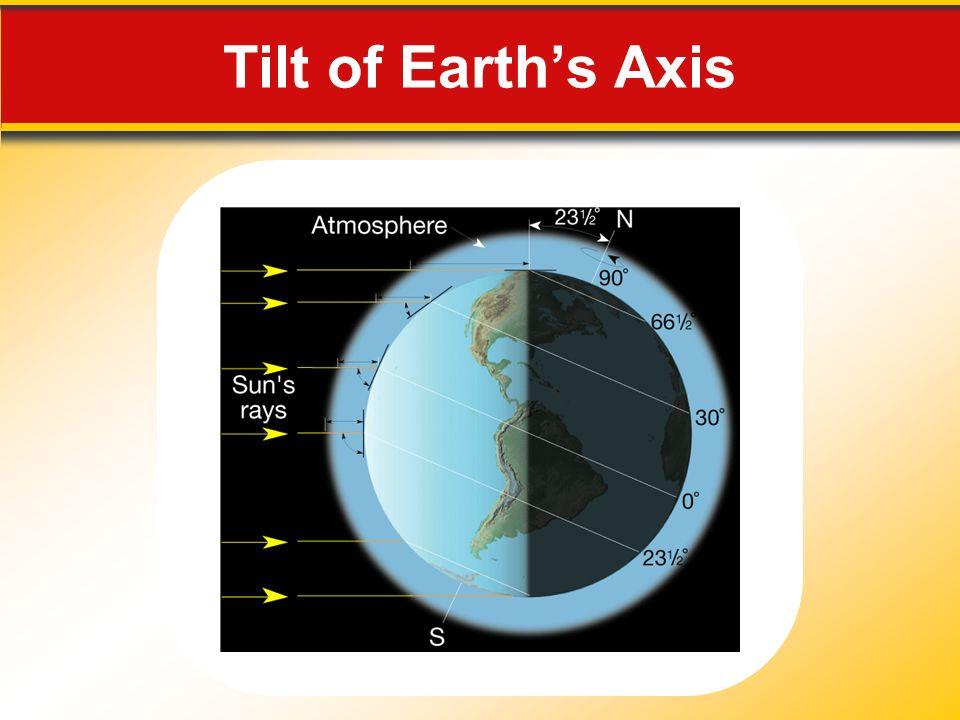 Tilt of Earths Axis