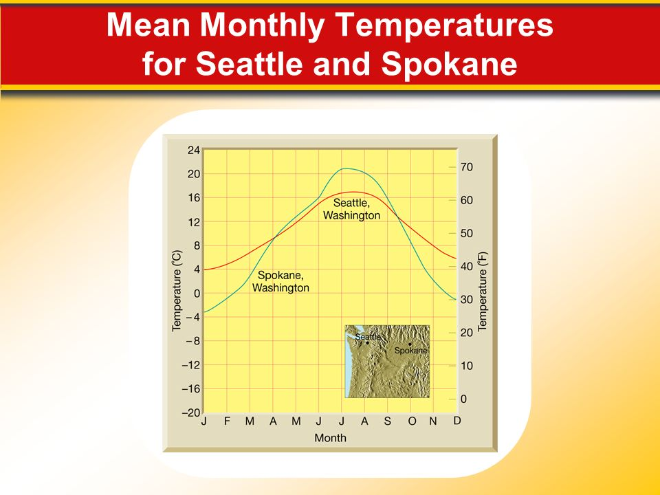 Mean Monthly Temperatures for Seattle and Spokane