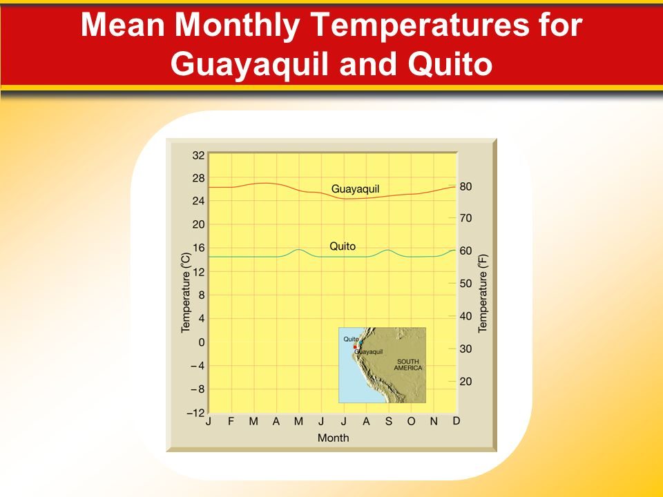 Mean Monthly Temperatures for Guayaquil and Quito