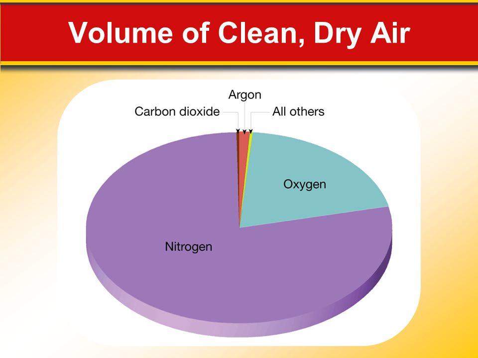 Volume of Clean, Dry Air