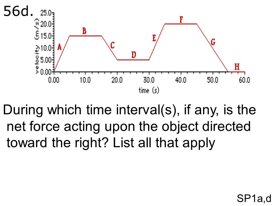 SP1a,d 56d. During which time interval(s), if any, is the net force acting upon the object directed toward the right? List all that apply