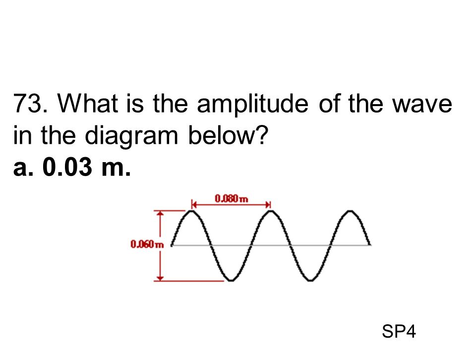 SP4 73. What is the amplitude of the wave in the diagram below? a. 0.03 m.
