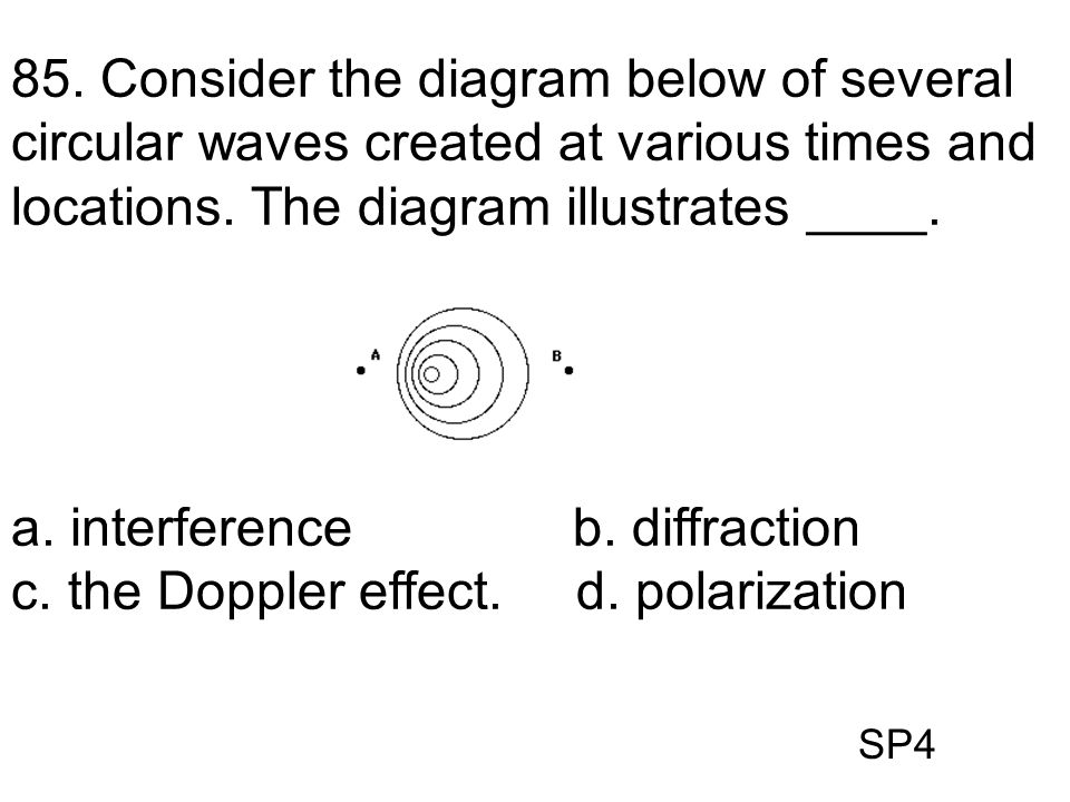 SP4 85. Consider the diagram below of several circular waves created at various times and locations. The diagram illustrates ____. a. interference b.