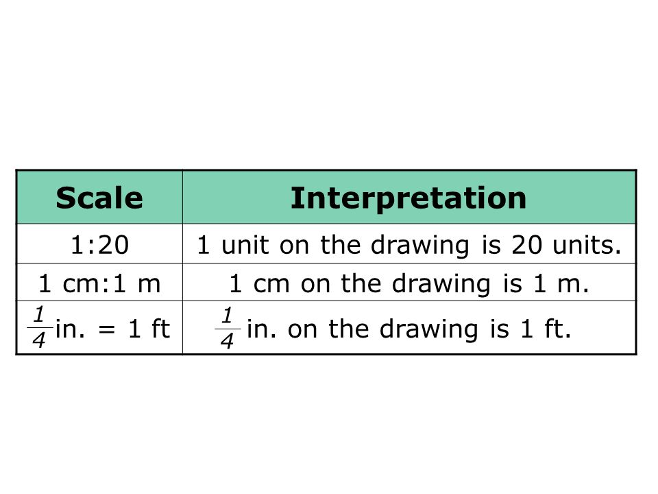 ScaleInterpretation 1:201 unit on the drawing is 20 units. 1 cm:1 m1 cm on the drawing is 1 m. in. = 1 ftin. on the drawing is 1 ft. 1414 1414