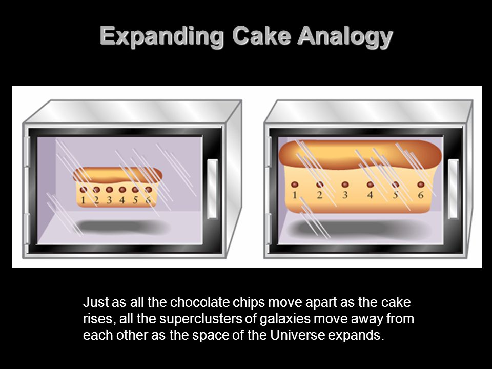 Expanding Cake Analogy Just as all the chocolate chips move apart as the cake rises, all the superclusters of galaxies move away from each other as th