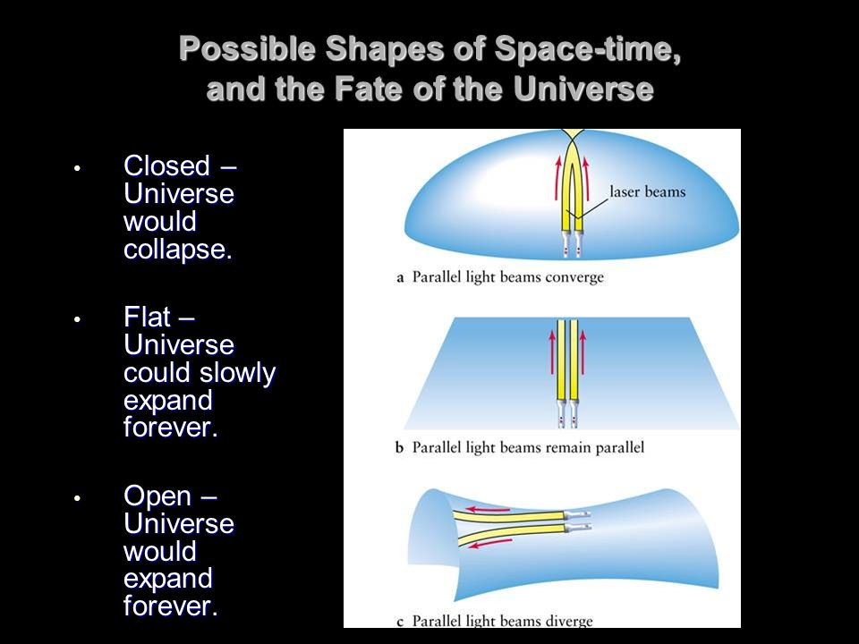Possible Shapes of Space-time, and the Fate of the Universe Closed – Universe would collapse. Closed – Universe would collapse. Flat – Universe could