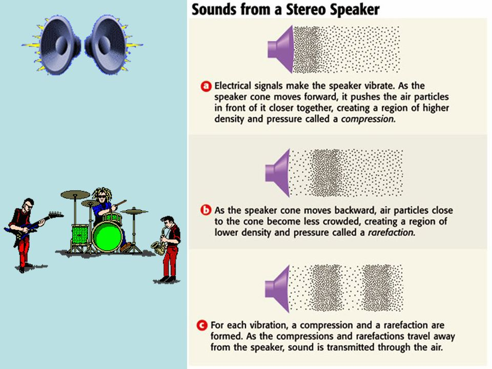 < BackNext >PreviewMain 2) Sound Waves are longitudinal waves that are caused by vibrations.